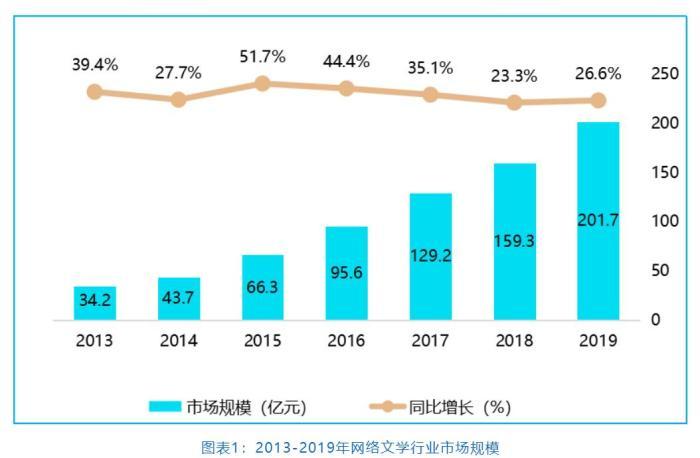 中国网络文学产业规模持续扩大 同去年相比增长了26.6%